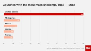 160616144404-gfx-country-shootings-june-2016-super-169